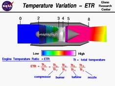JET ENGINE GAS TURBINE - SOLAR NAVIGATOR HOMEPAGE INFORMATION