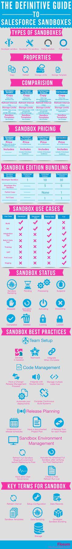 Salesforce sandboxes
