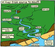river diagram showing the components of a river, including the ...