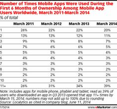 #Mobile #App: This is the number of times mobile apps were used during the first 6 months of ownership