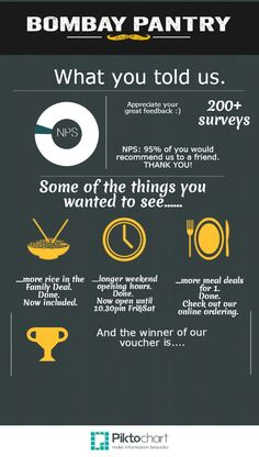Survey results | Created in #free @Piktochart #Infographic Editor at www.piktochart.com