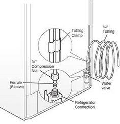 Hook up refrigerator water line pex