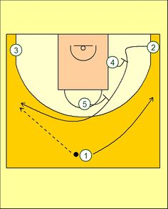 Pick'n'Roll. Resources for basketball coaches.: Montepaschi Siena Staggered Screens Play