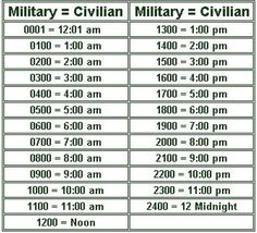 chart of military time