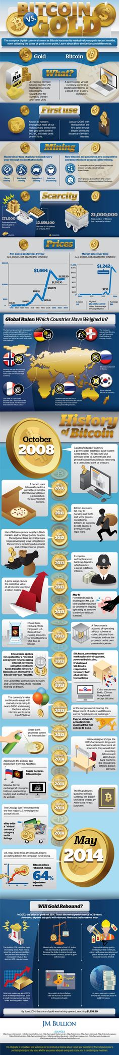 Bitcoin vs Gold Infographic #investing #finance