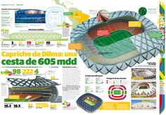 World Cup Arenas