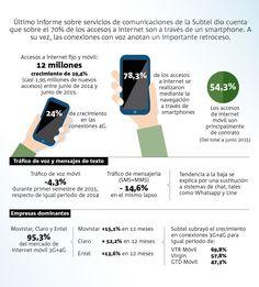 Smartphone, Sem Internet, The Voice