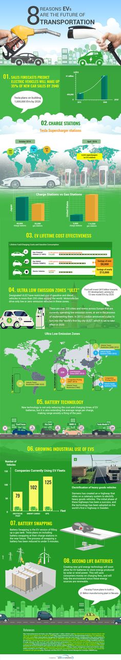 8 Reasons EVs are the Future of Transportation #Infographic #Transportation