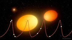 Heartbeat stars got their name because if you were to map out their brightness over time, the result looks like an electrocardiogram, a graph of the electrical activity of the heart.