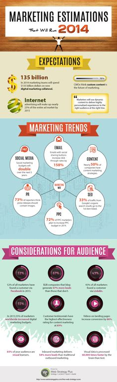 Marketing estimations that will run  2014 #infografia #infographic #marketing