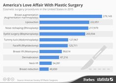 Infographic of America's most popular #PlasticSurgery‬ procedures of 2015, according to #ASPS‬ stats.