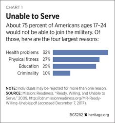 This is an alarming situation which threatens the country's fundamental national security.   https://rosecoveredglasses.wordpress.com/2018/02/18/71-percent-of-young-americans-between-17-and-24-are-ineligible-to-serve-in-the-military/