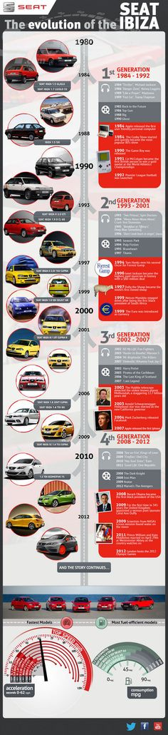 Seat Ibiza History: Since it's debut in the world and the SEAT Ibiza have evolved. See the Seat Ibiza history parallel to pop culture milestones such as Michael Jackson's Thriller, Top Gun and Foo Fighters. Used Engines, Engines For Sale, Fancy Cars, Cool Cars, Infographic Examples, Seat Cupra, Vw Group, Michael Jackson Thriller, Madrid