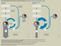 circular-economy-clothing-closed-loop-recycling1.jpg (737×554)