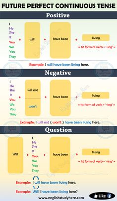 Future Perfect Continuous Tense in English – English Study Here