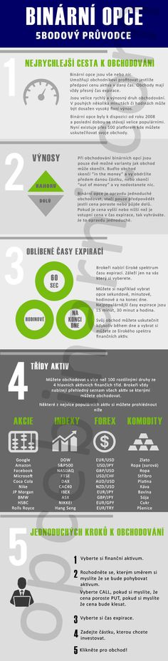 5bodový průvodce obchodu binárních opcí pro začátečníky