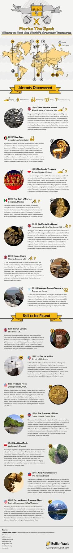 Where to Find the World's Greatest Treasures #Infographic #Travel