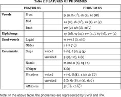 internation phonetic alphabet consonants | International Phonetic Alphabet, http://www.arts.gla.ac.uk/IPA/ipa ...