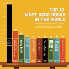 De tio mest lästa böckerna i världen (baserat på tryckta och sålda exemplar). The ten most read books in the world (based on printed and sold copies).