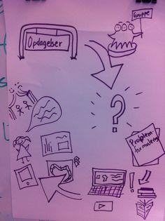 I 3. klasse har vi projektopgave i denne uge. Målet er at de så småt får smagt på arbejdsformen, det at undersøge et emne, stille spørgsmål og planlægge et produkt. I dag har jeg skabt et overblik over projektopgavens faser. 1) vælge et emne 2) finde sammen i en gruppe 3) stille spørgsmål 4) lave […]