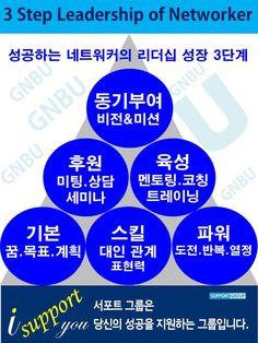 3 STEP LEADERSHIP OF NETWORKER... KSS 김세우의 BAP과정