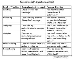 Modeling self-questioning on Bloom's Taxonomy: Wisconsin Education Association Council Reading Strategies, Reading Comprehension, Bloom's Taxonomy Chart, Blooms Taxonomy Questions, Action Research, Classroom Inspiration, Classroom Ideas, Critical Thinking, Teaching English