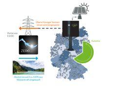 20 Jahre keine Energiekosten – E3/DC führt Stromprodukt ZERO ein