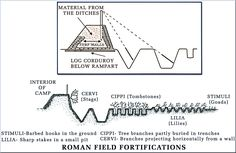 Roman Field Fortifications
