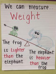 Kindergarten measurement anchor chart.