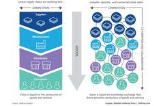 Ten Ways Big Data Is Revolutionizing Supply Chain Management