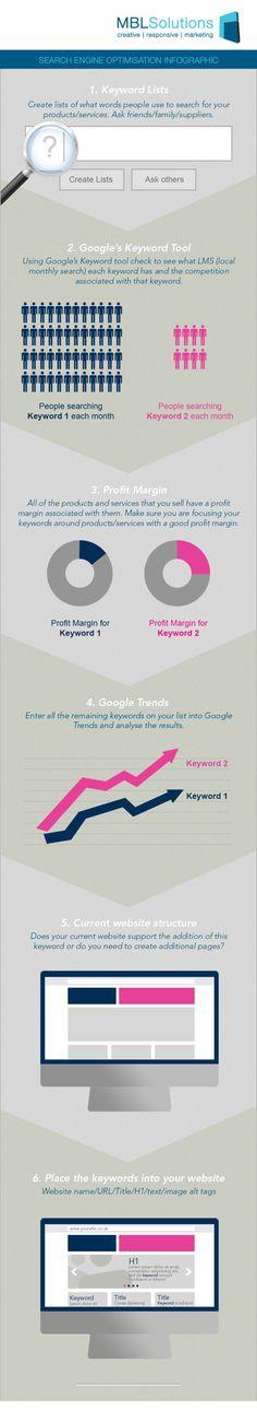Search Engine Optimisation infographic.