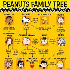 Peanuts Family Tree -- Who's who among the Peanuts gang
