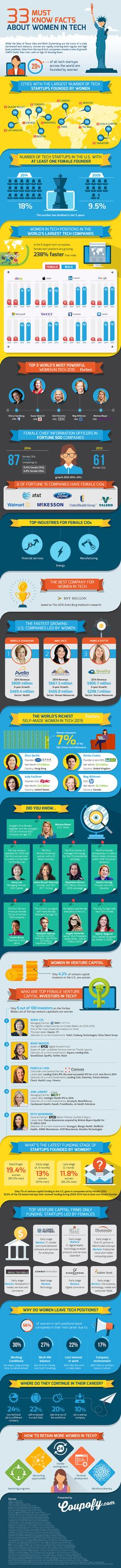 33 Must-Know Facts About Women In Tech #infographic