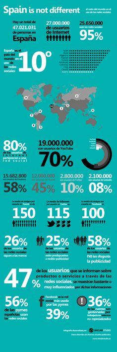 España no es diferente al resto de los paises más punteros, en lo que al uso de las redes sociales se refiere. Como podemos ver en esta inforgrafía, de los 27 millones de usuarios de internet el 95% usan las redes sociales, dándole así a España el décimo lugar en el ranking mundial. Otro dato importante sacado de esta infografía es que el 56% de las pymes españolas empiezan a usar las redes sociales aplicadas a su negocio.