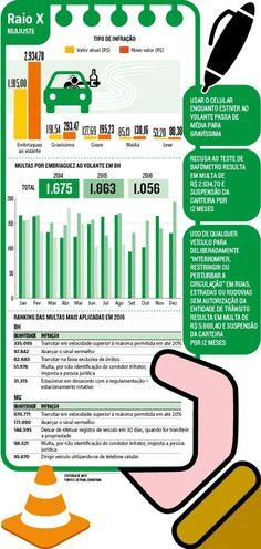 Reajuste em multas visa frear crescimento do número de infrações no trânsito 653-00 +http://brml.co/2dDBMq3
