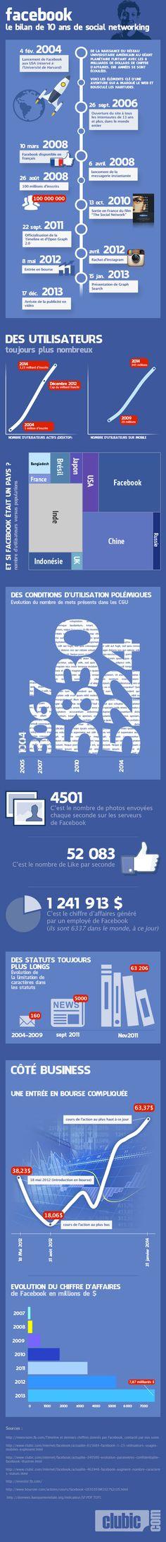 Dix ans de #Facebook !  Qu'en est-il de votre utilisation de Facebook ?
