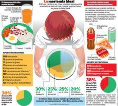 Desayuno y merienda ideal para los niños. El niño en edad escolar debe consumir unas 1700 calorías al día