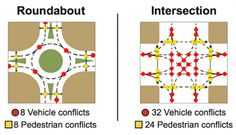 Some studies have found that roundabouts can reduce traffic fatalities at intersections by 90 percent, and pedestrian collisions by 40 percent, while improving traffic flow by as much as 20%.