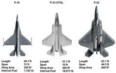 F-35 im Vergleich