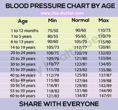 Blood pressure chart to age ... To your age in order to check the degree of blood pressure. Best blood pressure was 120 on; Press 80, or less.  If your blood pressure is higher than 140:90, this means that you have high blood pressure! Tips for high blood pressure: 1. reduce salt intake. 2. lose the extra weight 3. Do exercise every day 4. Control your anger 5. Take pressure medicine your doctor prescribed for you.