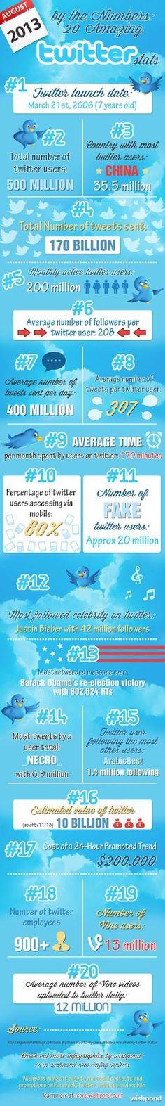 20 estadísticas asombrosas de Twitter en una infografía