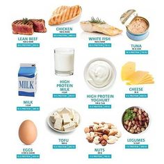 The CSIRO have released their latest weight-loss diet that promotes 25 grams of protein for each main meal – including and especially at breakfast time. Protein Foods List, Best Protein, High Protein Recipes, Super Healthy Recipes, Healthy Food, Healthy Lunches, Healthy Protein, Protein Sources, Diet Recipes
