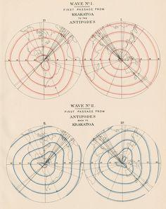 Krakatoa tsumami waves 1 and 2 - Malby & SonsPrints | The Royal Society
