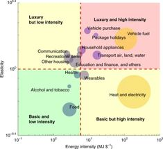 Large inequality in international and intranational energy footprints between income groups and across consumption categories What Is Energy, Energy Use, High Energy, Wealth Tax, Social Practice, Household Budget, Energy Resources, Human Development