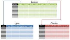 Cómo usar Excel como base de datos