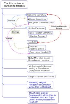 character relationships in Wuthering Heights