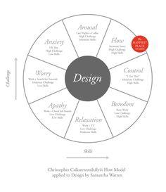 Mihály Csíkszentmihályi's Flow Model as applied to Design. SO GOOD. The Pastry Box Project | Samantha Warren