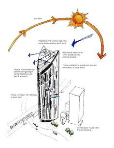 Gallery of Strata SE1 / BFLS - 20 Architecture Drawing Art, Architecture Visualization, Sun Path Diagram, Environmental Analysis, Site Analysis, Gallery, Image 21, Skyline Gtr, Architectural Presentation