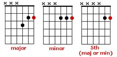 Learn How to Play Funk Guitar with This Guide: Funk Guitar Chords: Basic Funk Chords