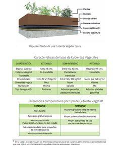 Más de 15 manuales o guías prácticas en cubiertas vegetales o verdes. Ventajas y desventajas de la cubierta ajardinada. ¿Cómo ejecutarla en un edificio?